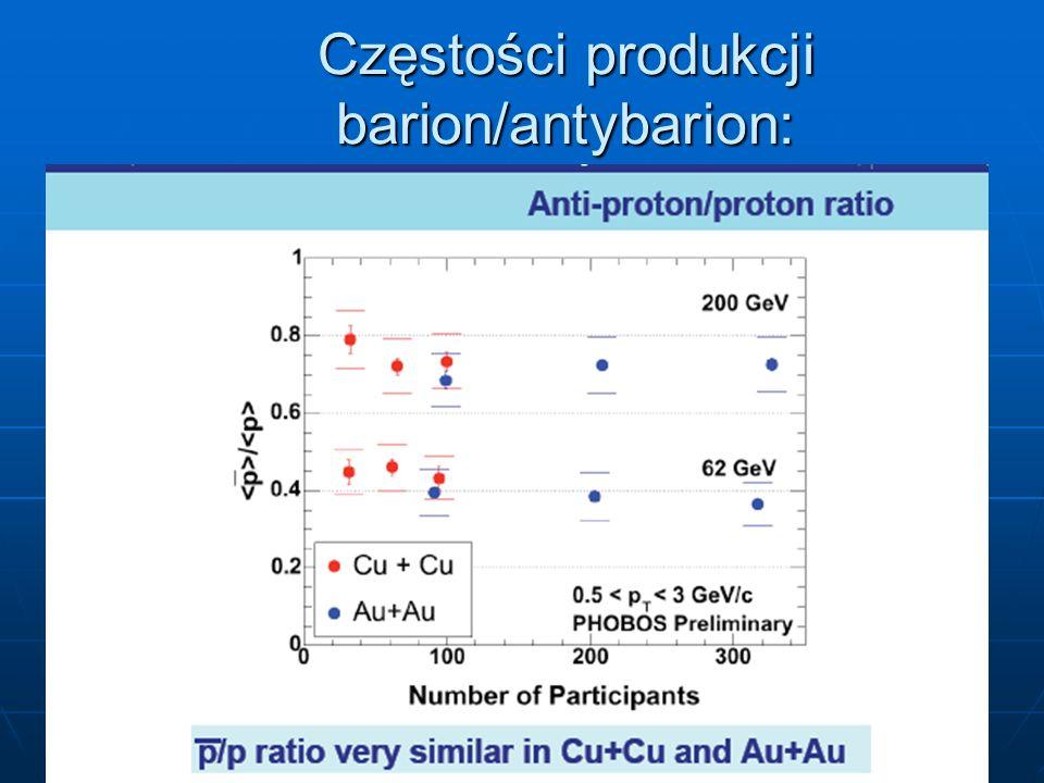 12 Częstości produkcji barion/antybarion: