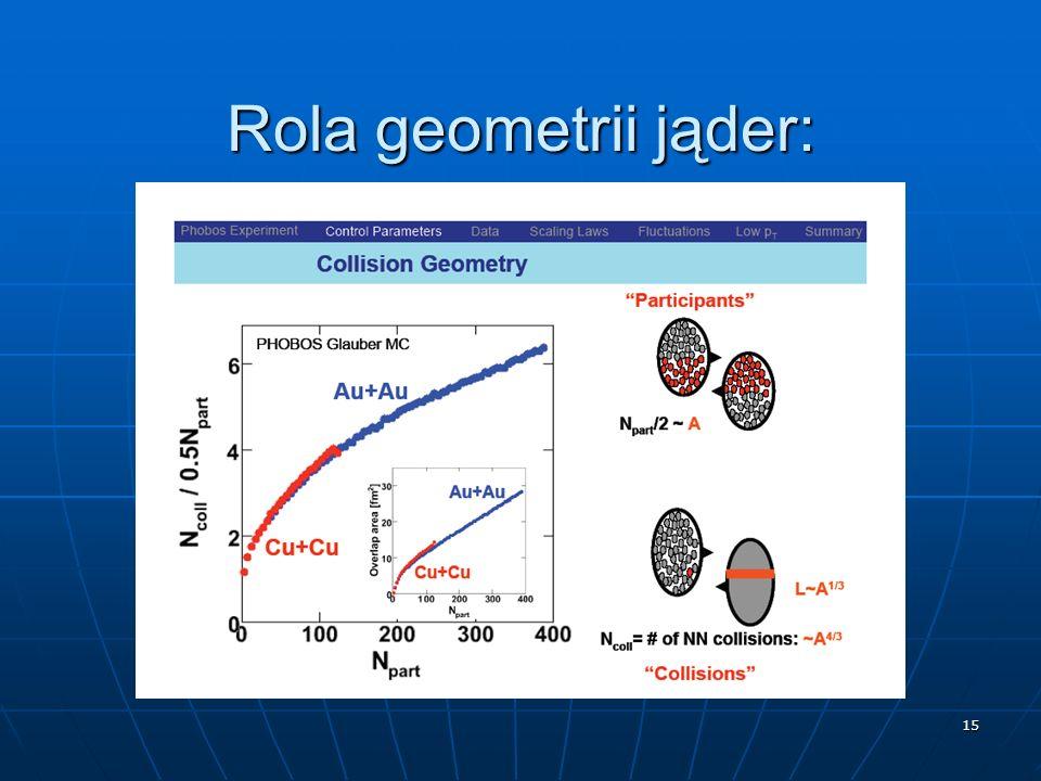 15 Rola geometrii jąder:
