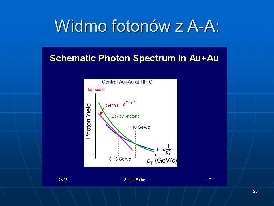 28 Widmo fotonów z A-A: