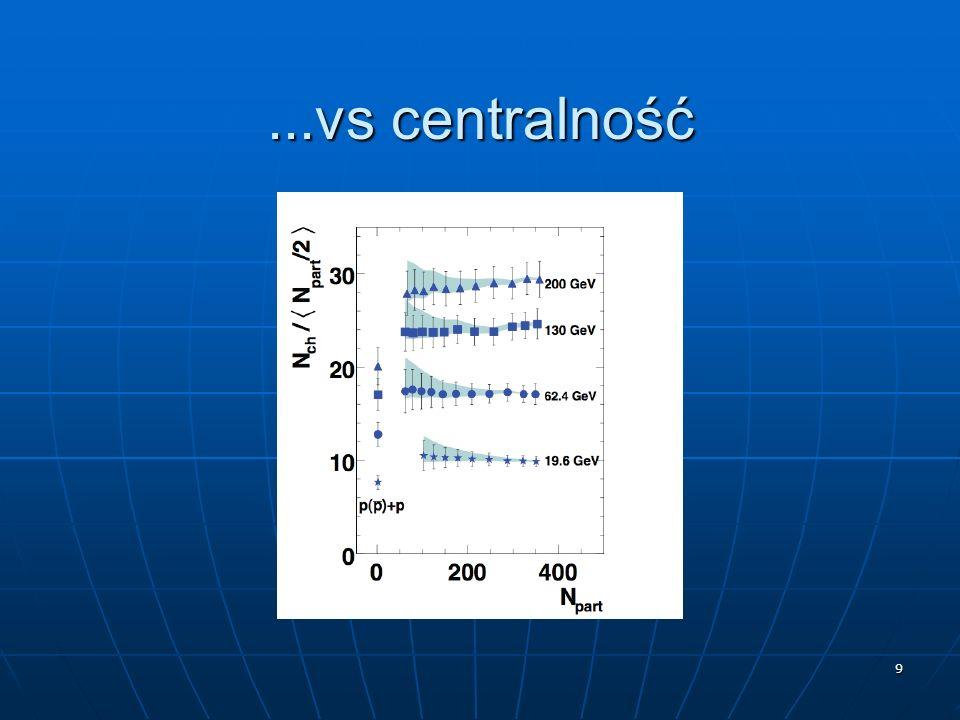 10 Skalowanie w N part Au+Au 35-40%,N part = 98 Cu+Cu Preliminary 3-6%, N part = 96 62.4 GeV Cu+Cu Preliminary 3-6%, N part = 100 200 GeV Au+Au 35-40%, N part = 99 PHOBOS dN/d PHOBOS Przy danej energii i tej samej liczbie uczestników – wszystko jedno czy Cu czy Au Od Cu do Au: rozkłady pospieszności