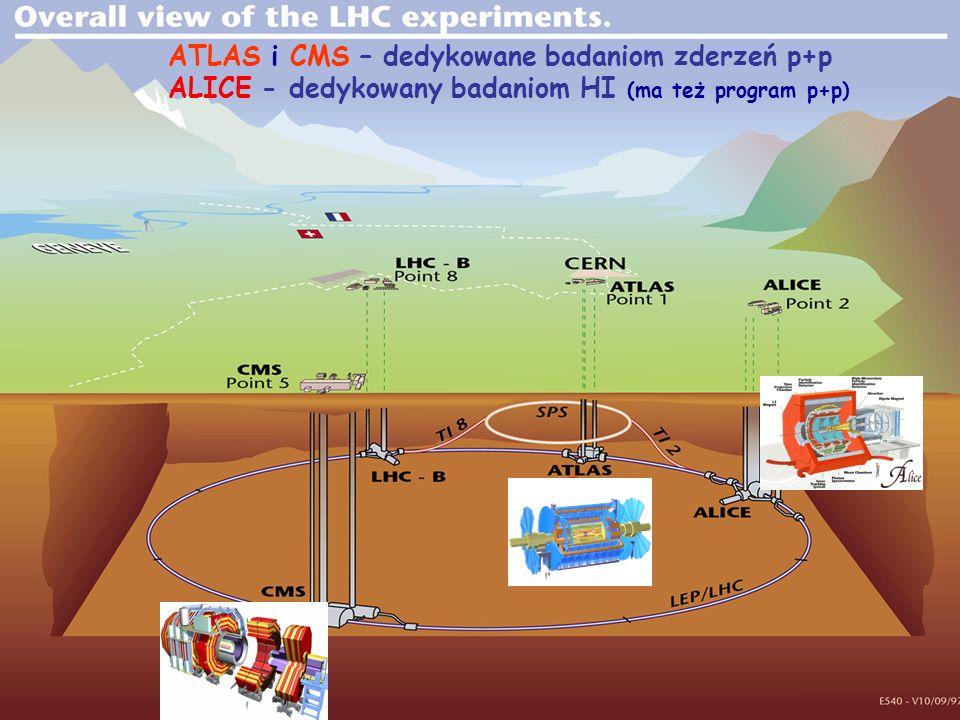 8 Detektor CMS Wewnętrzny układ śladowy detektory krzemowe Pixels, Microstrips |η|< 2.5 Kalorymetry (ECAL i HCAL) Scintillating PbWO 4 crystals, Plastic scintillator/brass sandwich |η|< 3 ziarnistość: x ~ 0.087 x 0.087 rozdzielczość energetyczna: ECAL: HCAL: Stacje mionowe Drift Tube Chambers, Cathode Strip Chambers, Resistive Plate Chambers Detektor ATLAS zbudowany podobnie do CMS pseudopospieszność: = - ln (tg /2)