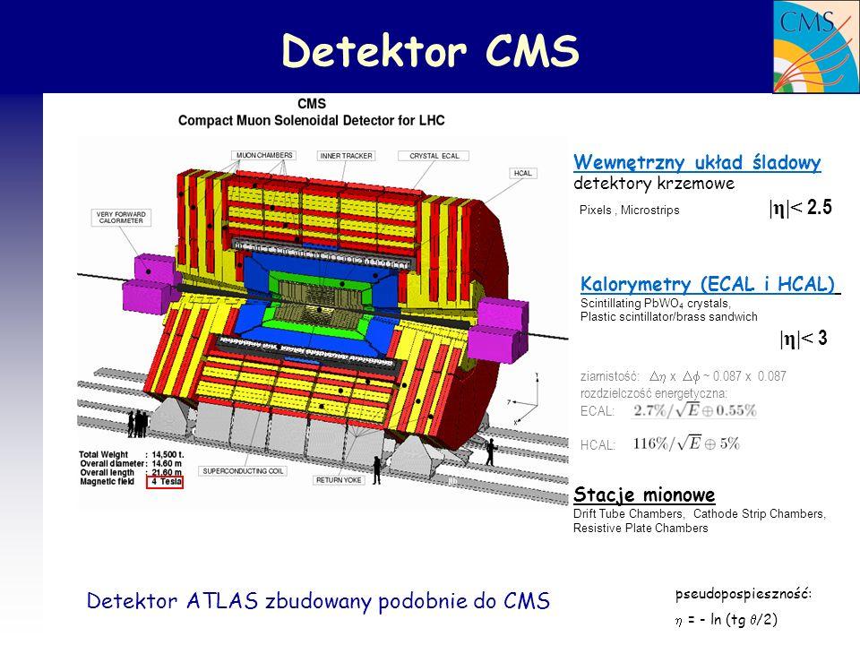 39 Podsumowanie LHC ruszy w 2007 roku Już przy niskiej świetlności możliwych wiele pomiarów run pilotażowy 900GeV swietlność ~ 10 29 cm -2 s -1 (~2 tygodnie = 10 6 sek) scałkowana świetlność 0.1 pb -1 pierwszy run fizyczny 14TeV swietlność ~ 10 33 cm -2 s -1 (~10 7 sek) scałkowana świetlność 10 fb -1 Pomiary procesów z dużymi przekrojami czynnymi.
