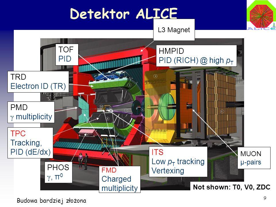 10 ALICE Akceptacja geometryczna i identyfikacja Identyfikacja cząstek dla szerokiego zakresu pędów: (~ 100 MeV/c – ~ 100 GeV/c) Akceptacja w dla różnych detektorów separation @ 3 separation @ 2