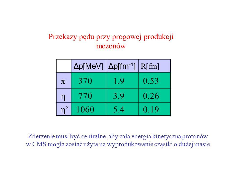 Δp[MeV]Δp[fm -1 ] R[fm] π 370 1.9 0.53 η 770 3.9 0.26 η 1060 5.4 0.19 Przekazy pędu przy progowej produkcji mezonów Zderzenie musi być centralne, aby