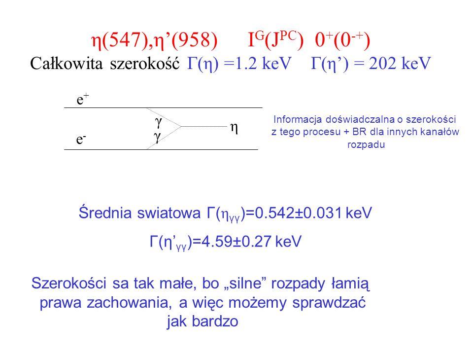η(547),η(958) I G (J PC ) 0 + (0 -+ ) Całkowita szerokość Γ(η) =1.2 keV Γ(η) = 202 keV e+e+ e-e- η γ γ Średnia swiatowa Γ( η γγ )=0.542±0.031 keV Γ(η