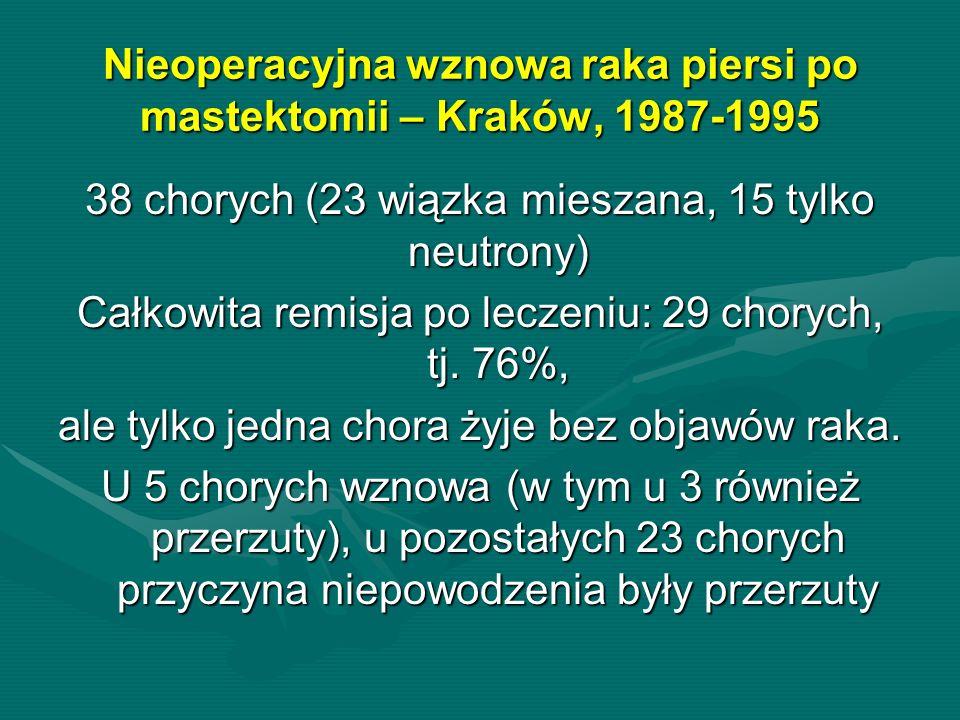 Nieoperacyjna wznowa raka piersi po mastektomii – Kraków, 1987-1995 38 chorych (23 wiązka mieszana, 15 tylko neutrony) Całkowita remisja po leczeniu: