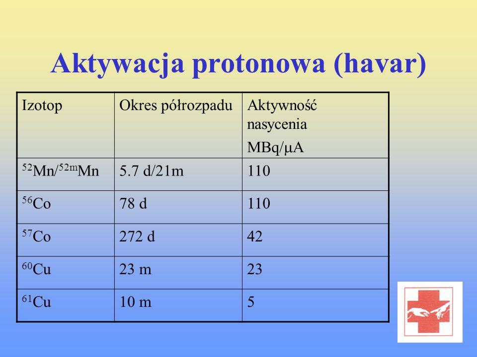 Aktywacja protonowa (havar) IzotopOkres półrozpaduAktywność nasycenia MBq/ A 52 Mn/ 52m Mn5.7 d/21m110 56 Co78 d110 57 Co272 d42 60 Cu23 m23 61 Cu10 m
