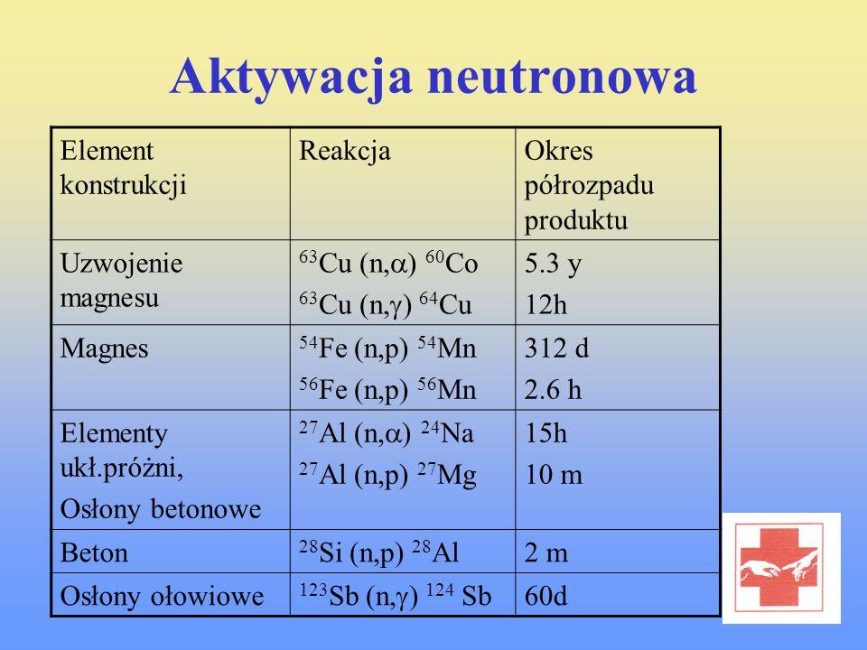 Aktywacja neutronowa Element konstrukcji ReakcjaOkres półrozpadu produktu Uzwojenie magnesu 63 Cu (n, ) 60 Co 63 Cu (n, ) 64 Cu 5.3 y 12h Magnes 54 Fe
