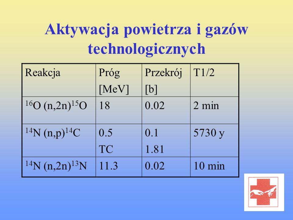 Aktywacja powietrza i gazów technologicznych ReakcjaPróg [MeV] Przekrój [b] T1/2 16 O (n,2n) 15 O180.022 min 14 N (n,p) 14 C0.5 TC 0.1 1.81 5730 y 14
