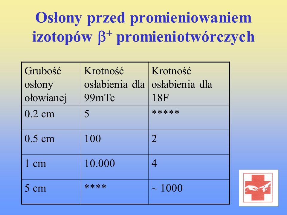 Osłony przed promieniowaniem izotopów + promieniotwórczych Grubość osłony ołowianej Krotność osłabienia dla 99mTc Krotność osłabienia dla 18F 0.2 cm5*