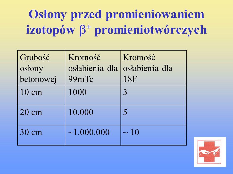 Osłony przed promieniowaniem izotopów + promieniotwórczych Grubość osłony betonowej Krotność osłabienia dla 99mTc Krotność osłabienia dla 18F 10 cm100