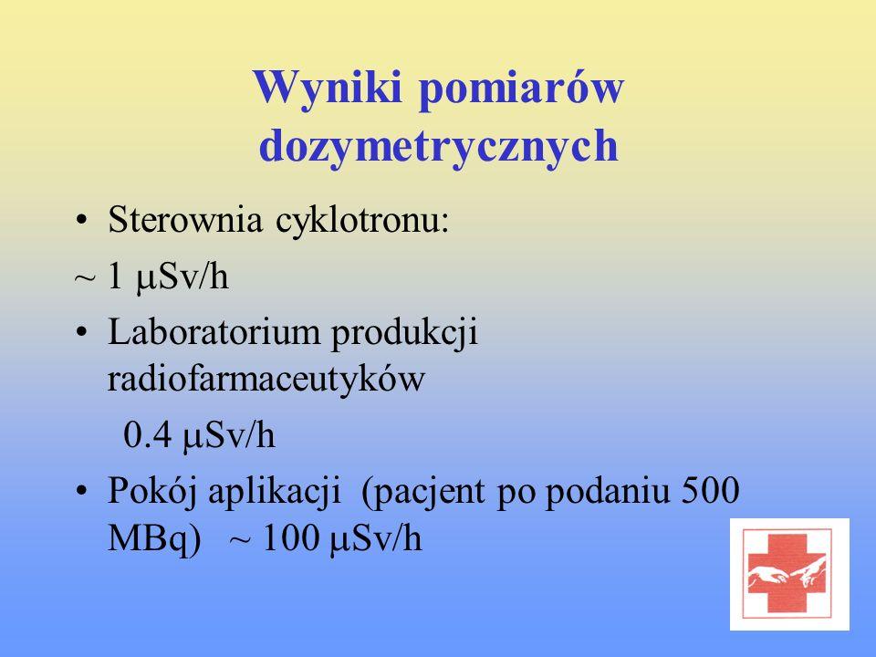 Wyniki pomiarów dozymetrycznych Sterownia cyklotronu: ~ 1 Sv/h Laboratorium produkcji radiofarmaceutyków 0.4 Sv/h Pokój aplikacji (pacjent po podaniu
