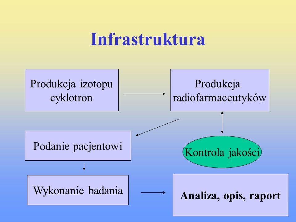 Infrastruktura Produkcja izotopu cyklotron Produkcja radiofarmaceutyków Podanie pacjentowi Wykonanie badania Kontrola jakości Analiza, opis, raport