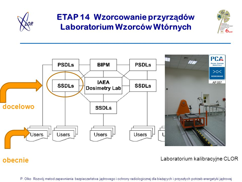 ETAP 14 Wzorcowanie przyrz ą dów Laboratorium Wzorców Wtórnych P.