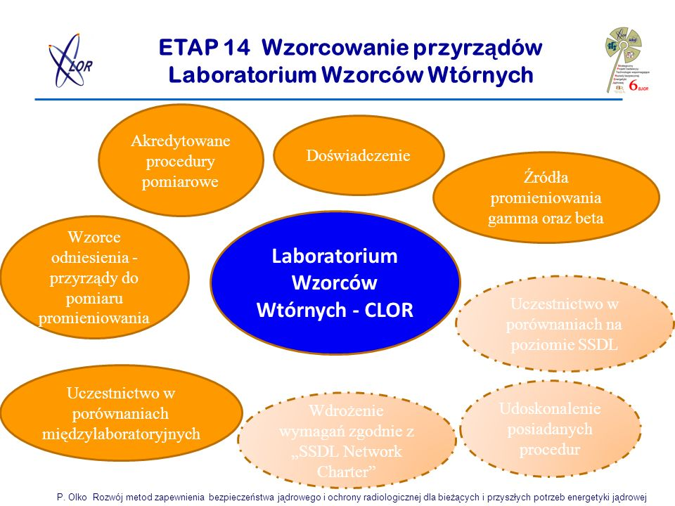 ETAP 14 Wzorcowanie przyrz ą dów Laboratorium Wzorców Wtórnych P. Olko Rozwój metod zapewnienia bezpieczeństwa jądrowego i ochrony radiologicznej dla