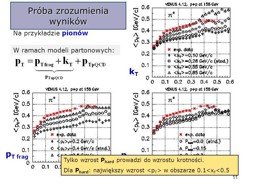 11 Próba zrozumienia wyników Na przykładzie pionów W ramach modeli partonowych: p T frag kTkT p T pQCD Tylko wzrost P hard prowadzi do wzrostu krotności.