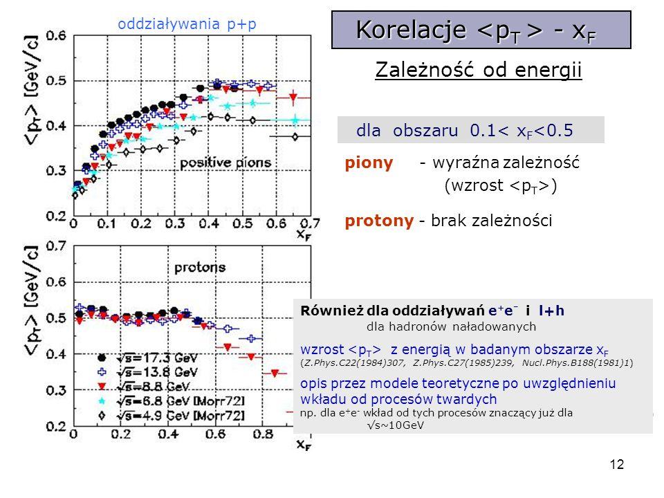 12 Zależność od energii Korelacje - x F oddziaływania p+p [Morr72] D.Morrison Review of Many-Body Interactions at High Energy, Proc. 4th Int. Conf. on