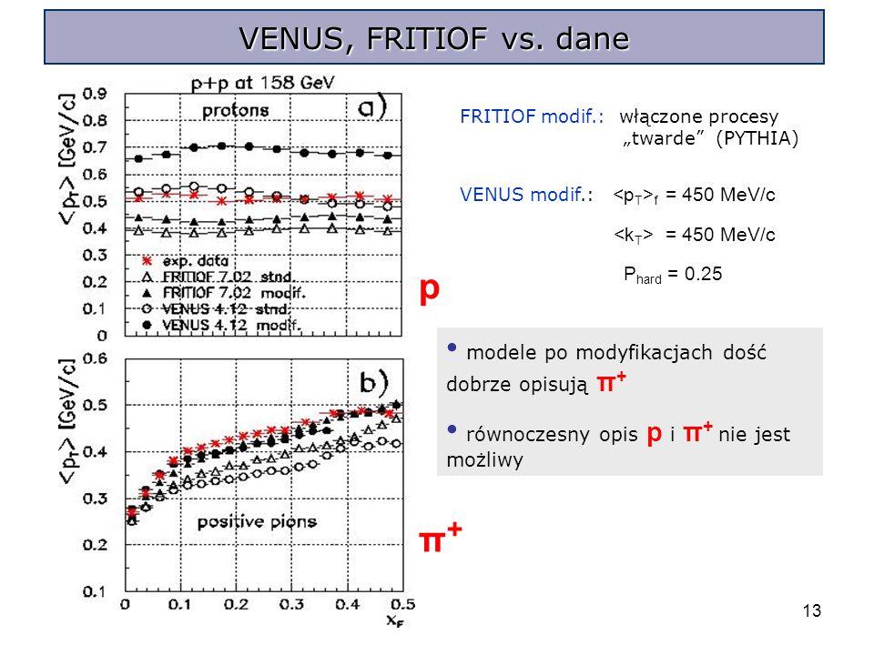 13 FRITIOF modif.: włączone procesy twarde (PYTHIA) VENUS modif.: f = 450 MeV/c = 450 MeV/c P hard = 0.25 p π+π+ modele po modyfikacjach dość dobrze opisują π + równoczesny opis p i π + nie jest możliwy VENUS, FRITIOF vs.