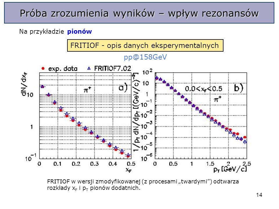 14 pp@158GeV FRITIOF w wersji zmodyfikowanej (z procesami twardymi) odtwarza rozkłady x F i p T pionów dodatnich.