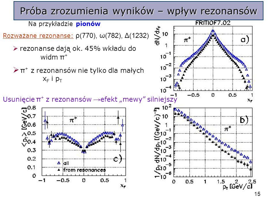 15 Na przykładzie pionów Rozważane rezonanse: ρ(770), ω(782), Δ(1232) rezonanse dają ok.
