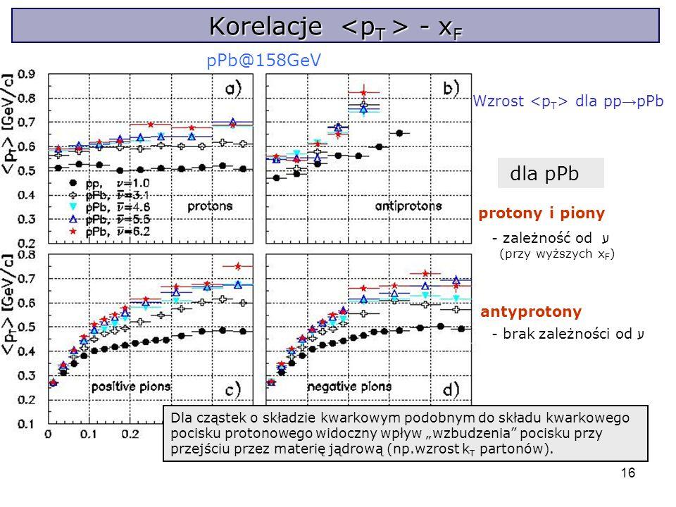 16 Korelacje - x F pPb@158GeV Wzrost dla pp pPb dla pPb protony i piony - zależność od ע (przy wyższych x F ) antyprotony - brak zależności od ע Dla cząstek o składzie kwarkowym podobnym do składu kwarkowego pocisku protonowego widoczny wpływ wzbudzenia pocisku przy przejściu przez materię jądrową (np.wzrost k T partonów).