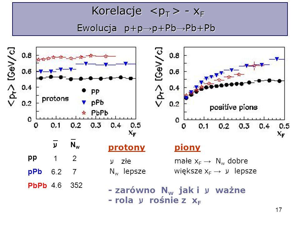 17 Korelacje - x F Ewolucja p+p p+Pb Pb+Pb Ewolucja p+p p+Pb Pb+Pb pp pPb PbPb ע 1 6.2 4.6 N w 2 7 352 protonypiony ע złe N w lepsze małe x F N w dobre większe x F ע lepsze - zarówno N w jak i ע ważne - rola ע rośnie z x F