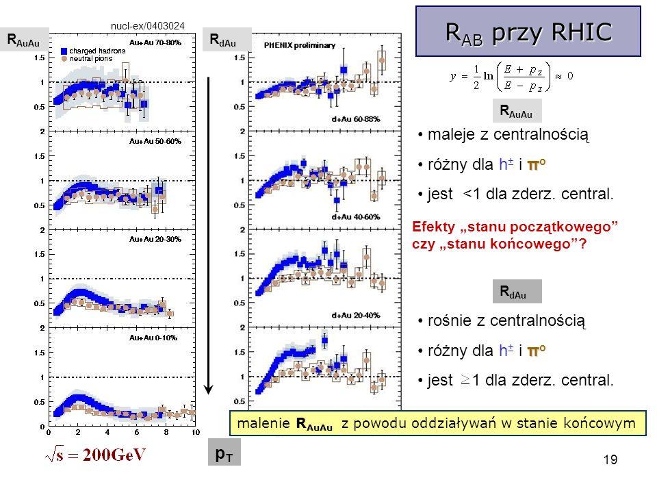 19 R AB przy RHIC R AuAu R dAu pTpT nucl-ex/0403024 R AuAu R dAu maleje z centralnością π różny dla h ± i π o jest <1 dla zderz.