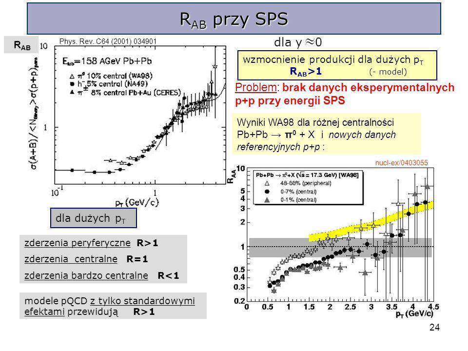24 R AB przy SPS dla y 0 R AB Problem: brak danych eksperymentalnych p+p przy energii SPS + X i nowych danych referencyjnych p+p : Wyniki WA98 dla różnej centralności Pb+Pb π 0 + X i nowych danych referencyjnych p+p : dla dużych p T zderzenia peryferyczne R>1 zderzenia centralne R=1 zderzenia bardzo centralne R<1 modele pQCD z tylko standardowymi efektami przewidują R>1 nucl-ex/0403055 Phys.
