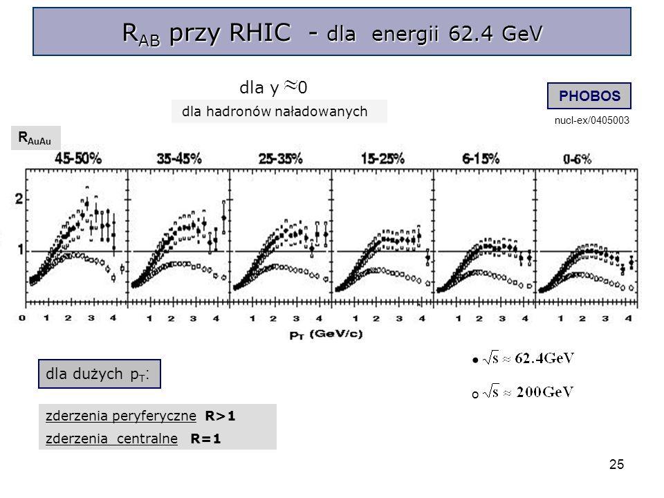 25 R AB przy RHIC - dla energii 62.4 GeV R AuAu dla dużych p T : zderzenia peryferyczne R>1 zderzenia centralne R=1 dla y 0 PHOBOS nucl-ex/0405003 o dla hadronów naładowanych