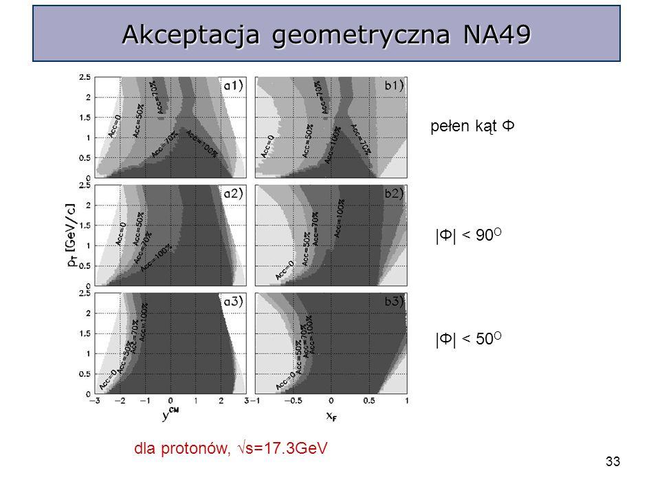 33 Akceptacja geometryczna NA49 dla protonów, s=17.3GeV pełen kąt Φ |Φ| < 90 O |Φ| < 50 O