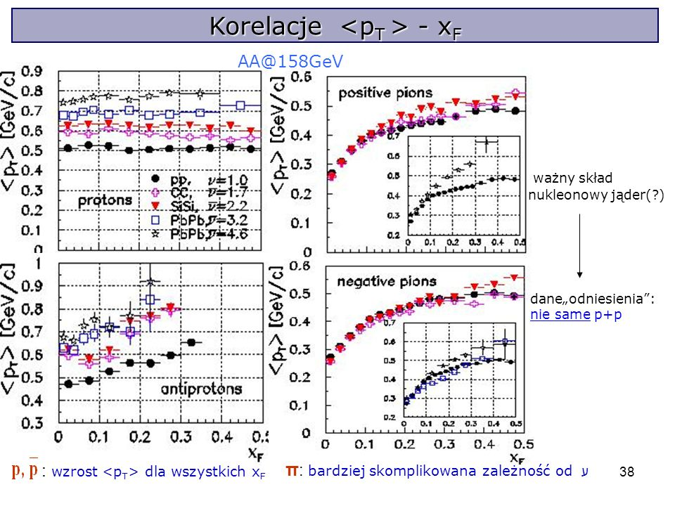 38 Korelacje - x F AA@158GeV : wzrost dla wszystkich x F π : bardziej skomplikowana zależność od ע ważny skład nukleonowy jąder(?) daneodniesienia: nie same p+p Korelacje - x F