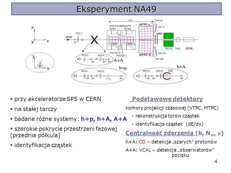 4 Eksperyment NA49 przy akceleratorze SPS w CERN na stałej tarczy badane różne systemy: h+p, h+A, A+A szerokie pokrycie przestrzeni fazowej (przednia półkula) identyfikacja cząstek Podstawowe detektory komory projekcji czasowej (VTPC, MTPC) - rekonstrukcja torów cząstek - identyfikacja cząstek (dE/dx) Centralność zderzenia (b, N w, ע ) h+A: CD – detekcja szarych protonów A+A: VCAL – detekcja obserwatorów pocisku