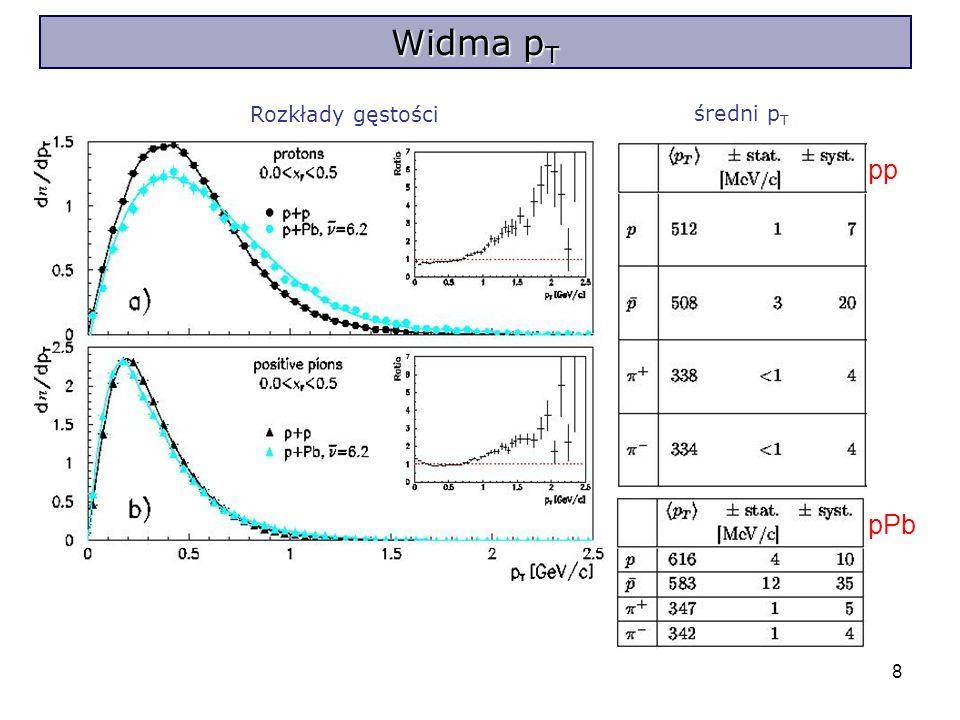 8 Widma p T Rozkłady gęstości średni p T pp pPb