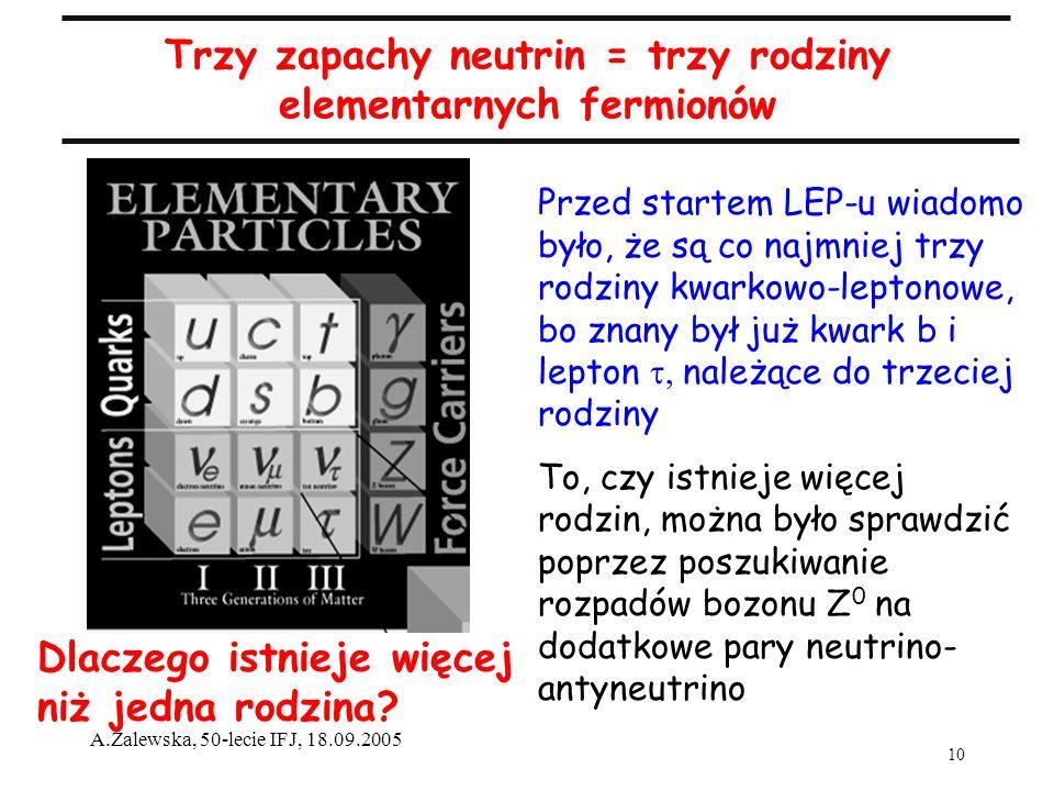 10 A.Zalewska, 50-lecie IFJ, 18.09.2005 Trzy zapachy neutrin = trzy rodziny elementarnych fermionów Przed startem LEP-u wiadomo było, że są co najmniej trzy rodziny kwarkowo-leptonowe, bo znany był już kwark b i lepton należące do trzeciej rodziny To, czy istnieje więcej rodzin, można było sprawdzić poprzez poszukiwanie rozpadów bozonu Z 0 na dodatkowe pary neutrino- antyneutrino Dlaczego istnieje więcej niż jedna rodzina