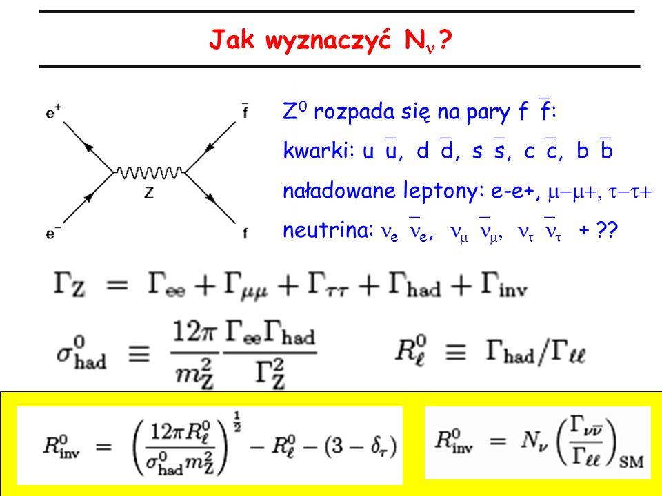 11 A.Zalewska, 50-lecie IFJ, 18.09.2005 Jak wyznaczyć N ? Z 0 rozpada się na pary f f: kwarki: u u, d d, s s, c c, b b naładowane leptony: e-e+, neutr