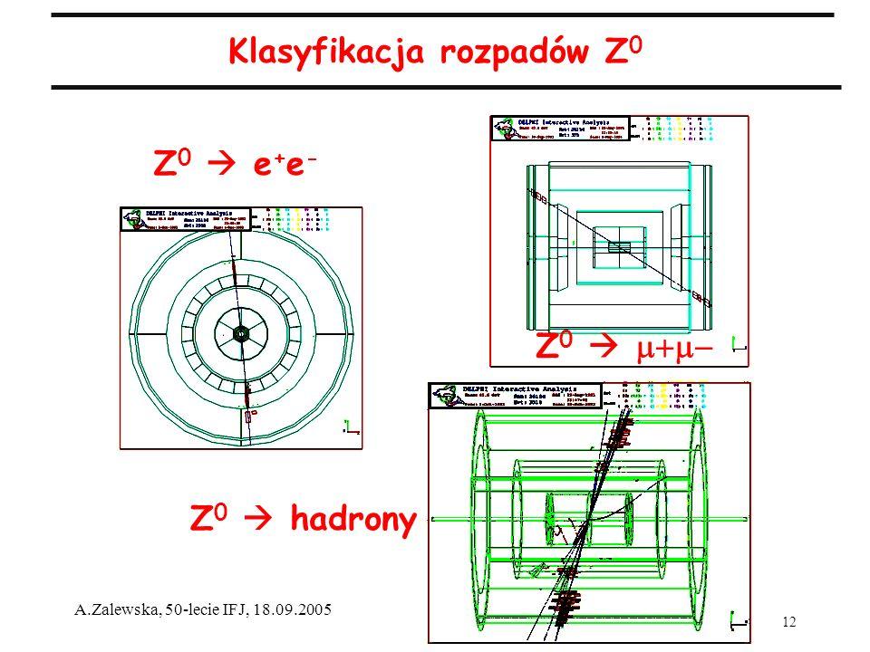 12 A.Zalewska, 50-lecie IFJ, 18.09.2005 Klasyfikacja rozpadów Z 0 Z 0 e + e - Z 0 Z 0 hadrony