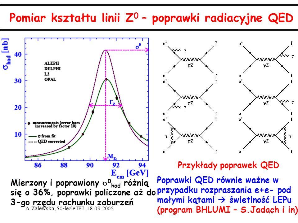13 A.Zalewska, 50-lecie IFJ, 18.09.2005 Pomiar kształtu linii Z 0 – poprawki radiacyjne QED Przykłady poprawek QED Poprawki QED równie ważne w przypadku rozpraszania e+e- pod małymi kątami świetlność LEPu (program BHLUMI – S.Jadach i in) Mierzony i poprawiony 0 had różnią się o 36%, poprawki policzone aż do 3-go rzędu rachunku zaburzeń