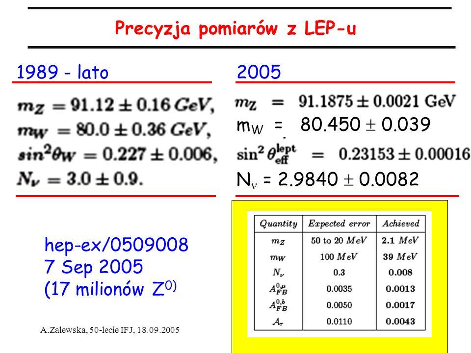 16 A.Zalewska, 50-lecie IFJ, 18.09.2005 Precyzja pomiarów z LEP-u m W = 80.450 0.039 20051989 - lato N = 2.9840 0.0082 hep-ex/0509008 7 Sep 2005 (17 m