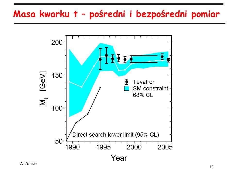 18 A.Zalewska, 50-lecie IFJ, 18.09.2005 Masa kwarku t – pośredni i bezpośredni pomiar