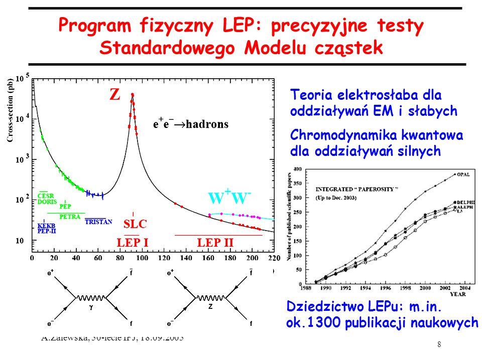 8 A.Zalewska, 50-lecie IFJ, 18.09.2005 Program fizyczny LEP: precyzyjne testy Standardowego Modelu cząstek Dziedzictwo LEPu: m.in. ok.1300 publikacji
