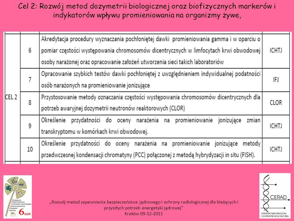 Rozwój metod zapewnienia bezpieczeństwa jądrowego i ochrony radiologicznej dla bieżących i przyszłych potrzeb energetyki jądrowej Kraków 09-12-2011 Ce
