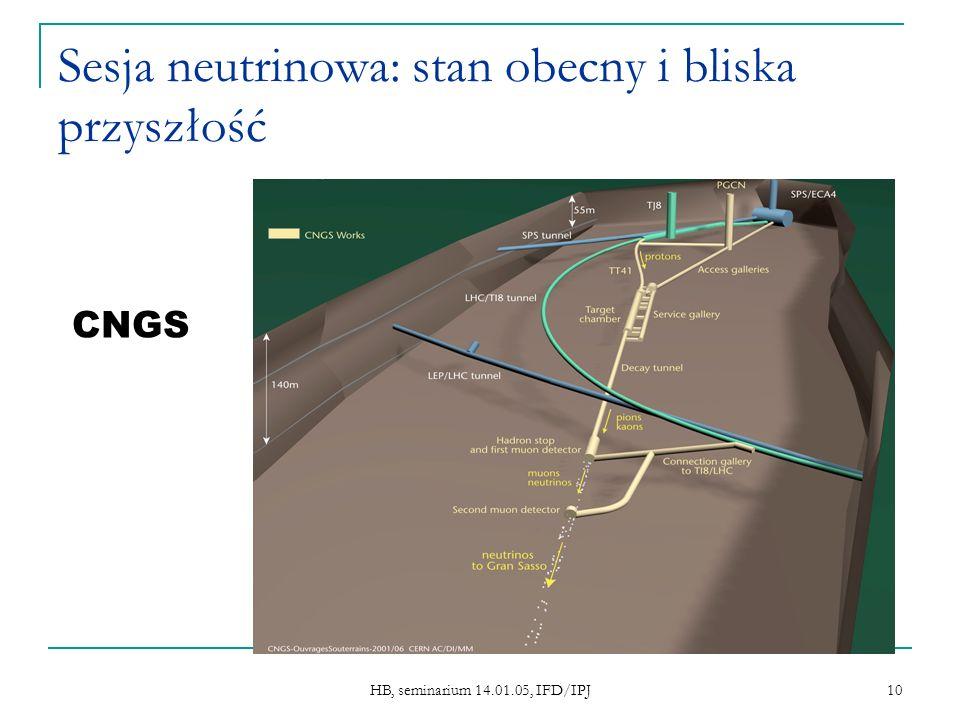 HB, seminarium 14.01.05, IFD/IPJ 10 Sesja neutrinowa: stan obecny i bliska przyszłość CNGS