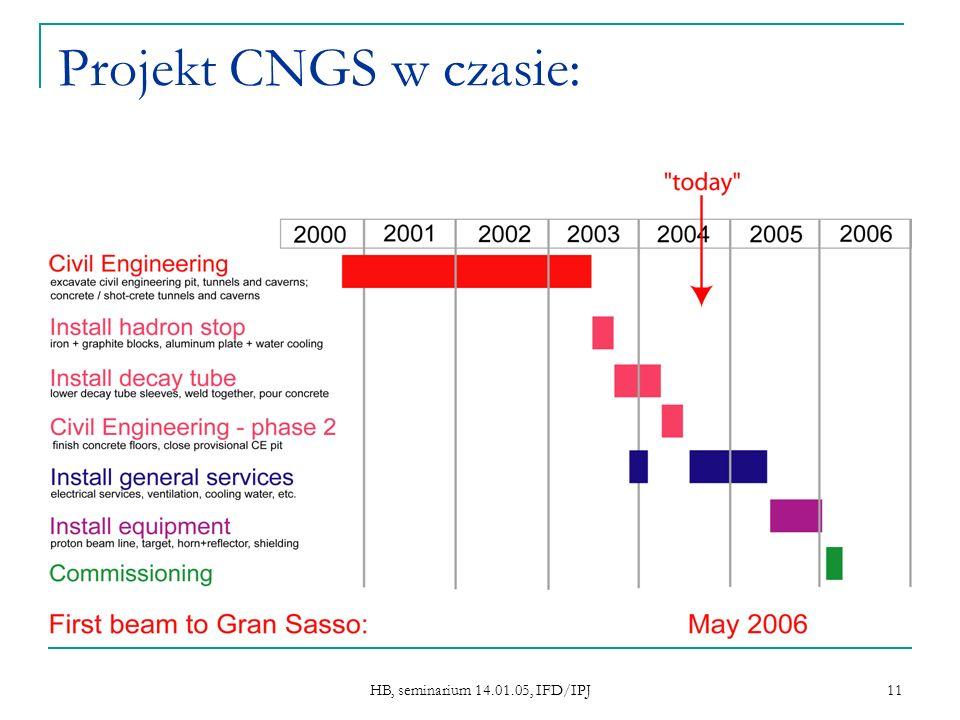 HB, seminarium 14.01.05, IFD/IPJ 11 Projekt CNGS w czasie: