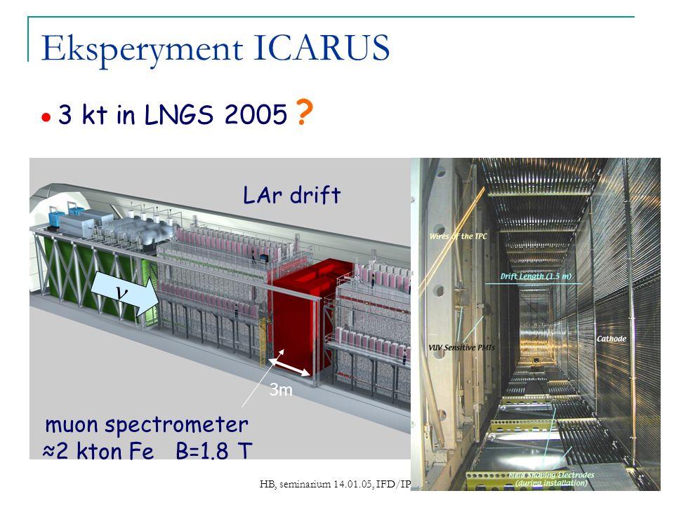 HB, seminarium 14.01.05, IFD/IPJ 13 Eksperyment ICARUS muon spectrometer 2 kton Fe B=1.8 T 3m 3 kt in LNGS 2005 ? LAr drift
