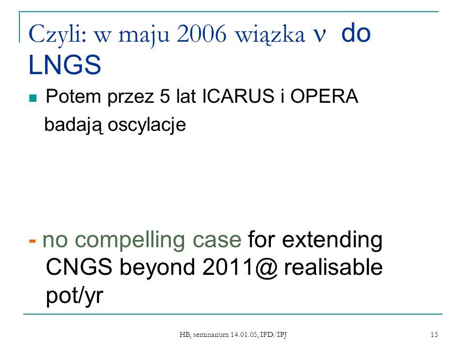 HB, seminarium 14.01.05, IFD/IPJ 15 Czyli: w maju 2006 wiązka do LNGS Potem przez 5 lat ICARUS i OPERA badają oscylacje - no compelling case for extending CNGS beyond 2011@ realisable pot/yr