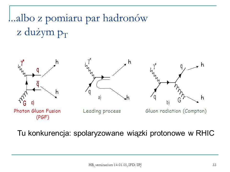 HB, seminarium 14.01.05, IFD/IPJ 33...albo z pomiaru par hadronów z dużym p T h h Leading process h h Gluon radiation (Compton) h h Photon Gluon Fusion (PGF) Tu konkurencja: spolaryzowane wiązki protonowe w RHIC