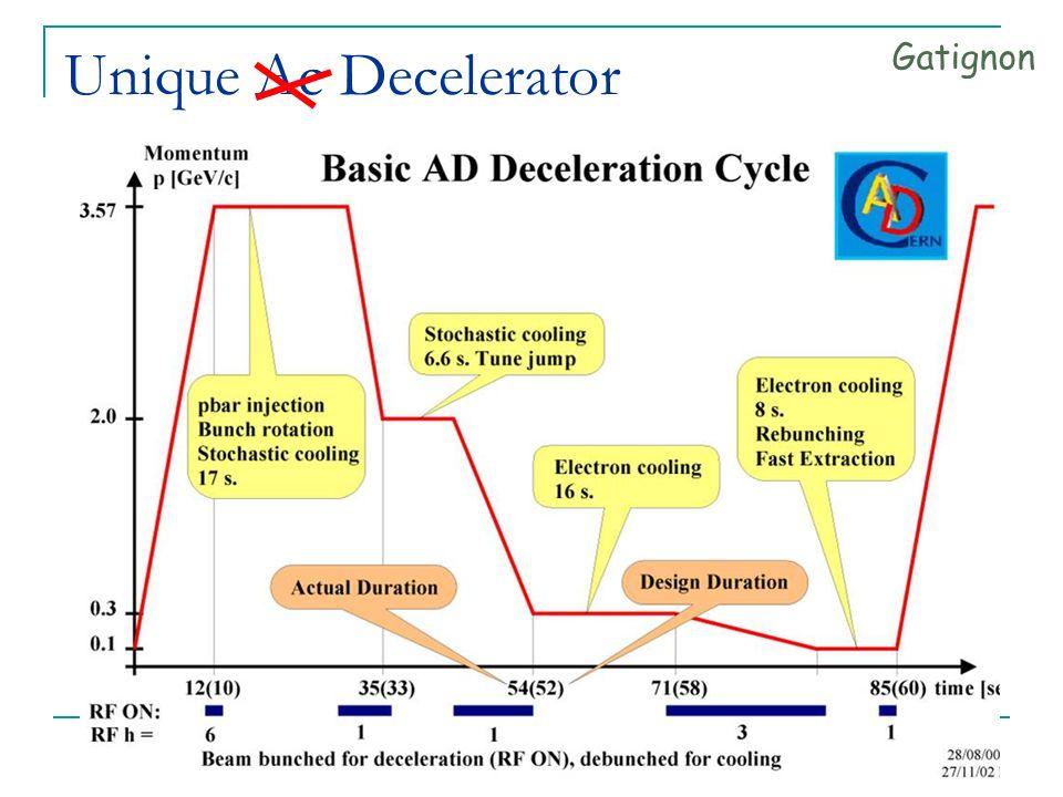 HB, seminarium 14.01.05, IFD/IPJ 38 Unique Ac Decelerator Gatignon