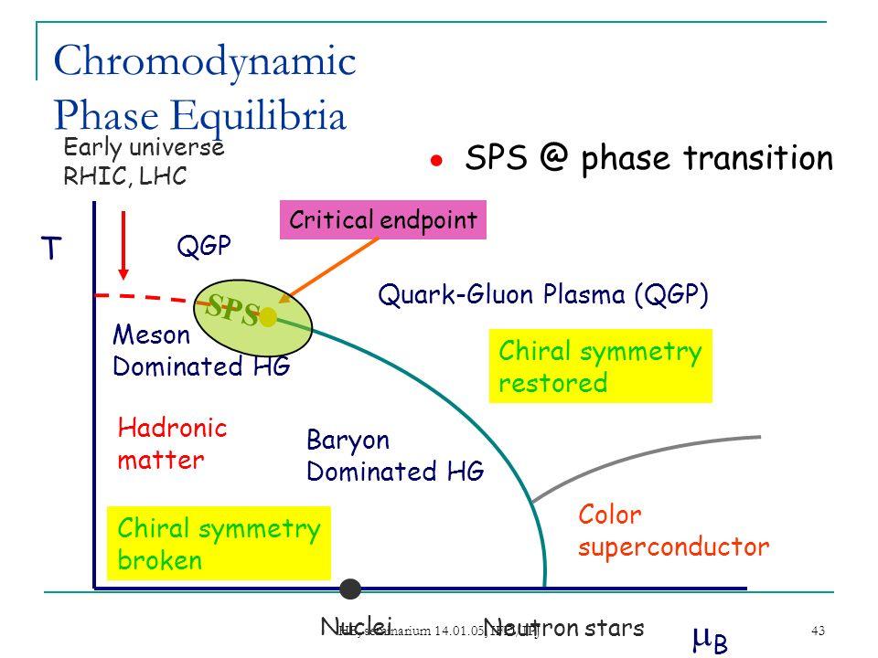 HB, seminarium 14.01.05, IFD/IPJ 43 Chromodynamic Phase Equilibria SPS @ phase transition T Early universe RHIC, LHC B Hadronic matter Critical endpoi