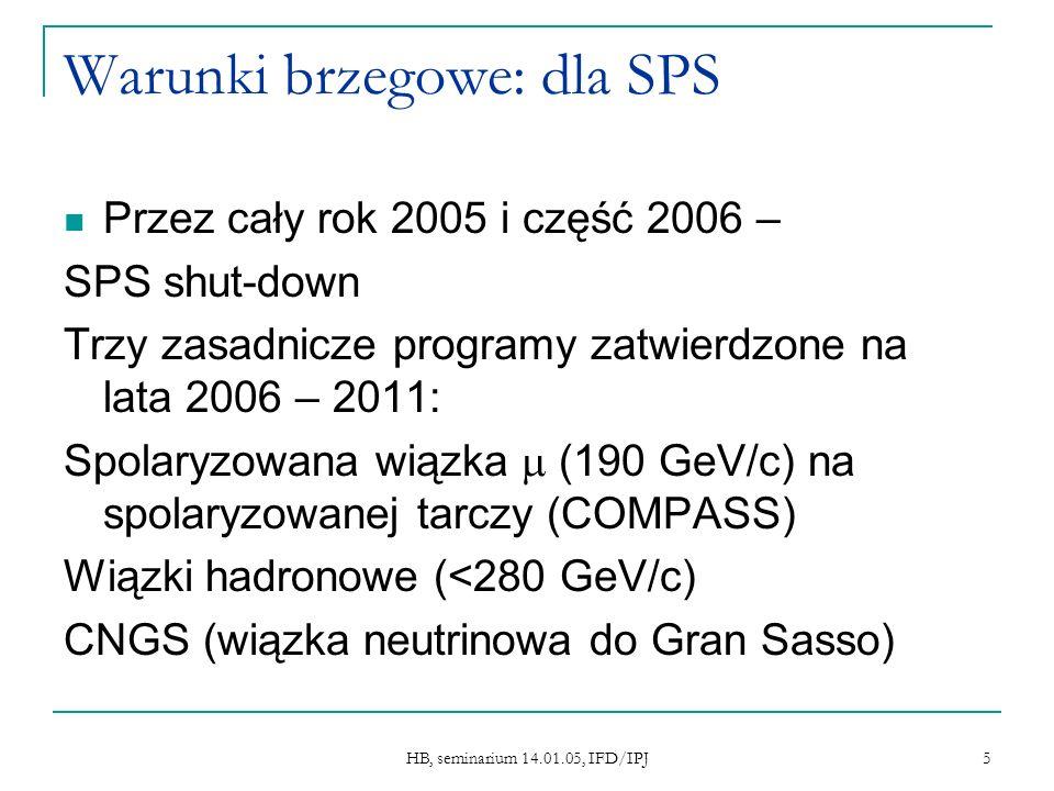HB, seminarium 14.01.05, IFD/IPJ 5 Warunki brzegowe: dla SPS Przez cały rok 2005 i część 2006 – SPS shut-down Trzy zasadnicze programy zatwierdzone na lata 2006 – 2011: Spolaryzowana wiązka (190 GeV/c) na spolaryzowanej tarczy (COMPASS) Wiązki hadronowe (<280 GeV/c) CNGS (wiązka neutrinowa do Gran Sasso)
