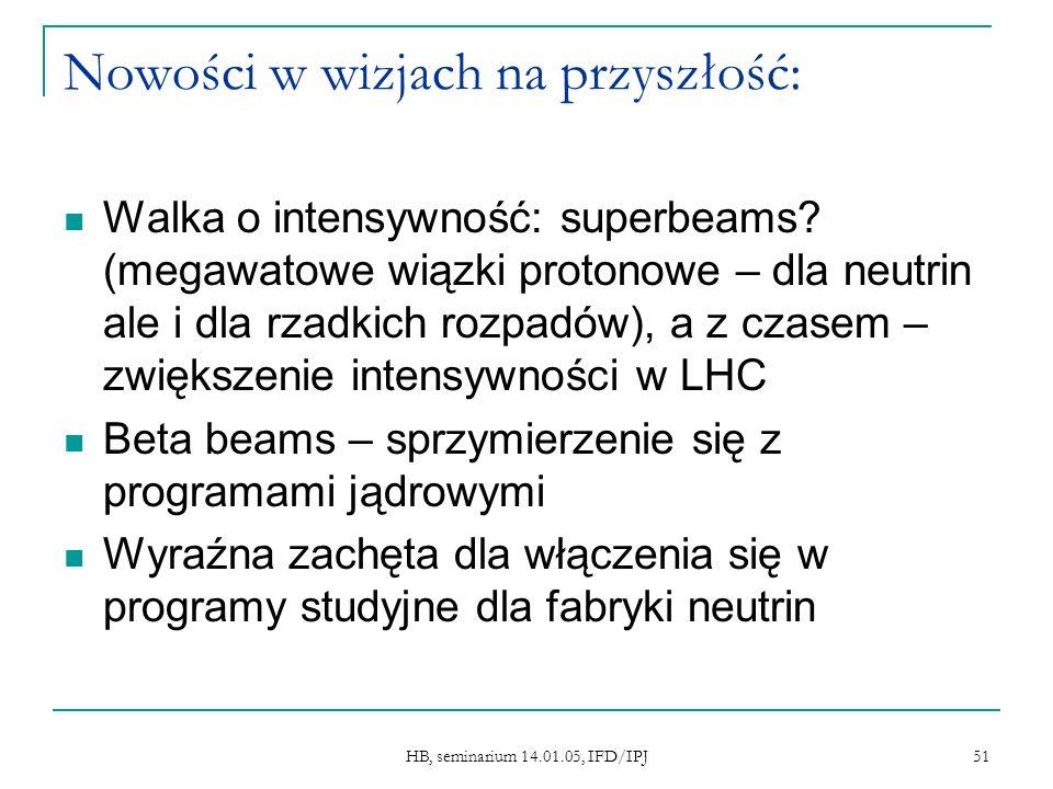 HB, seminarium 14.01.05, IFD/IPJ 51 Nowości w wizjach na przyszłość: Walka o intensywność: superbeams? (megawatowe wiązki protonowe – dla neutrin ale